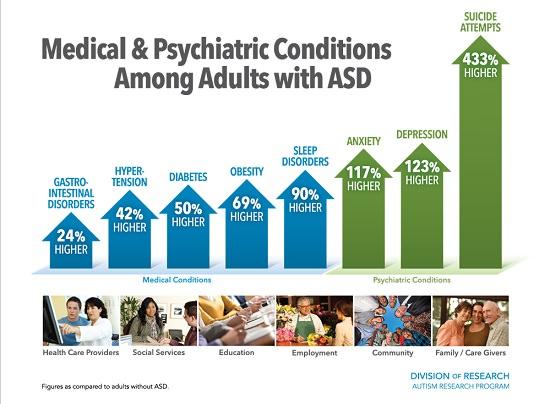 [occupational therapy]–與一般人相比,自閉症成人在各種疾病上更容易罹病